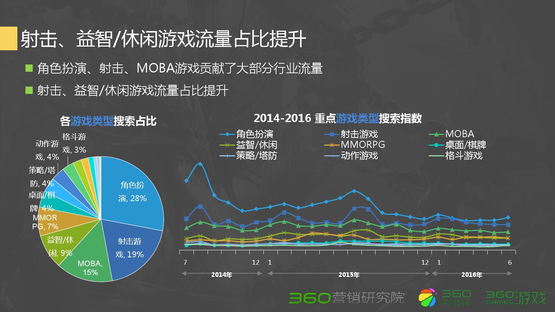 2016年Q2游戏行业研究报告_000009