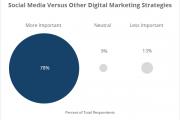 Clutch:Facebook仍然是最受企业欢迎、营销效果最好的社交网络