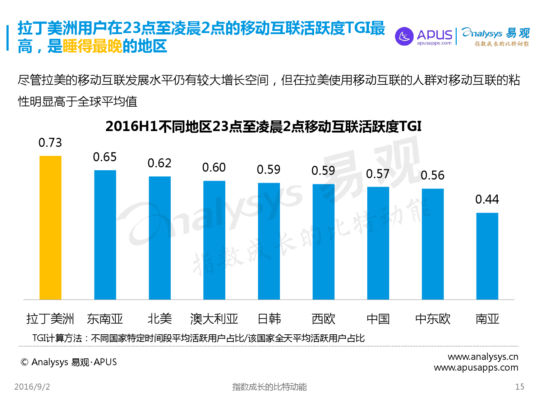全球移动互联网用户分析专题报告2016上半年_000015