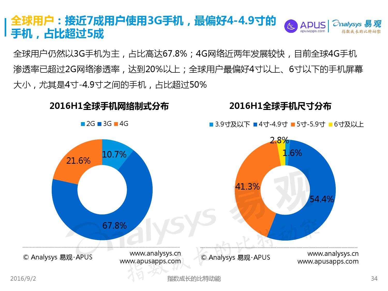 全球移动互联网用户分析专题报告2016上半年_000034