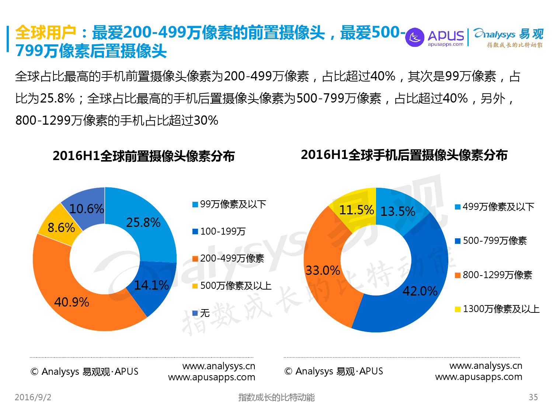 全球移动互联网用户分析专题报告2016上半年_000035