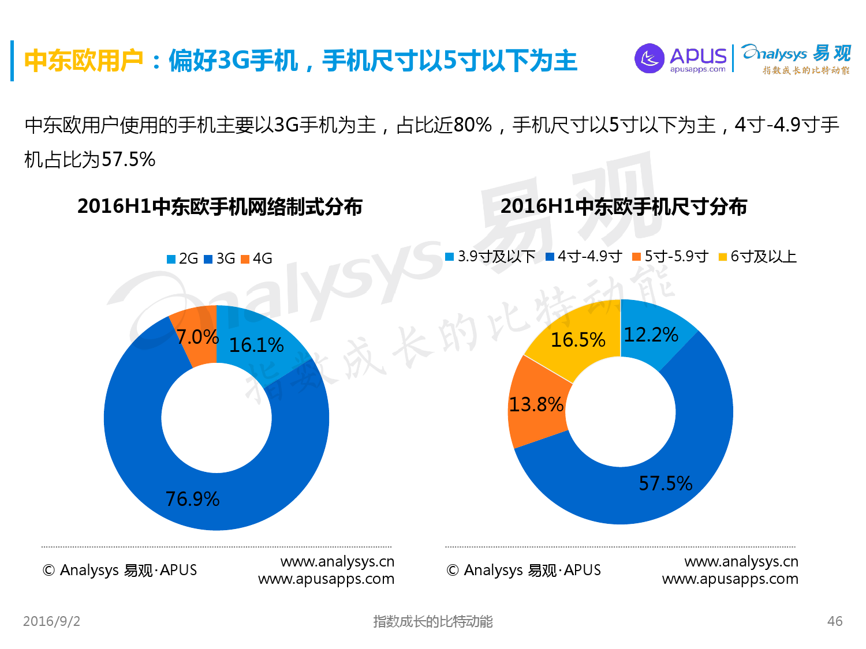 全球移动互联网用户分析专题报告2016上半年_000046