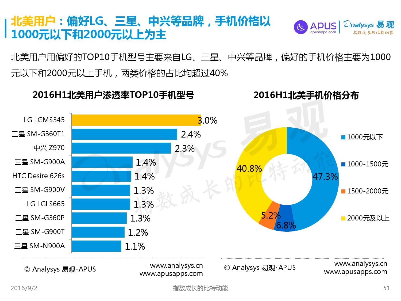 全球移动互联网用户分析专题报告2016上半年_000051
