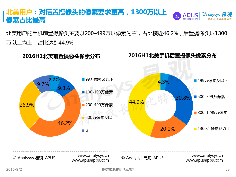 全球移动互联网用户分析专题报告2016上半年_000053