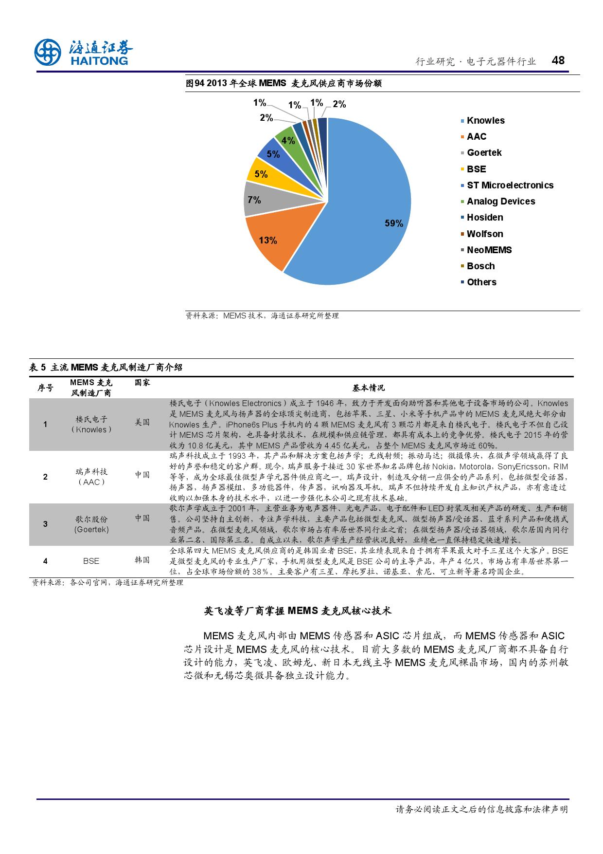 报告全解传感器全球产业链_000048