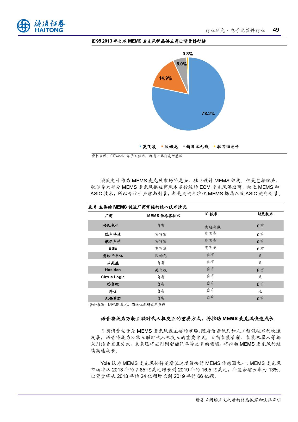 报告全解传感器全球产业链_000049