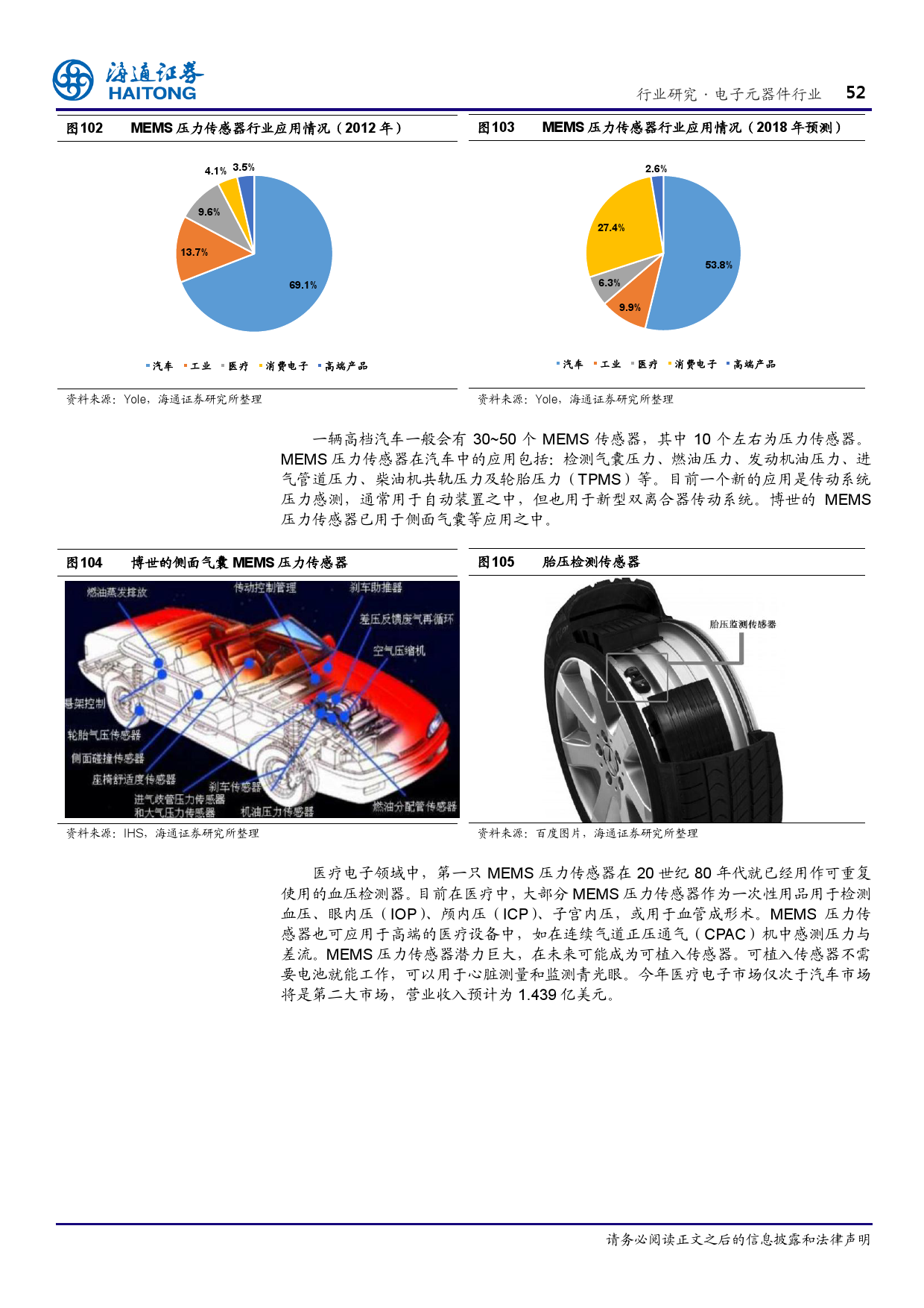 报告全解传感器全球产业链_000052