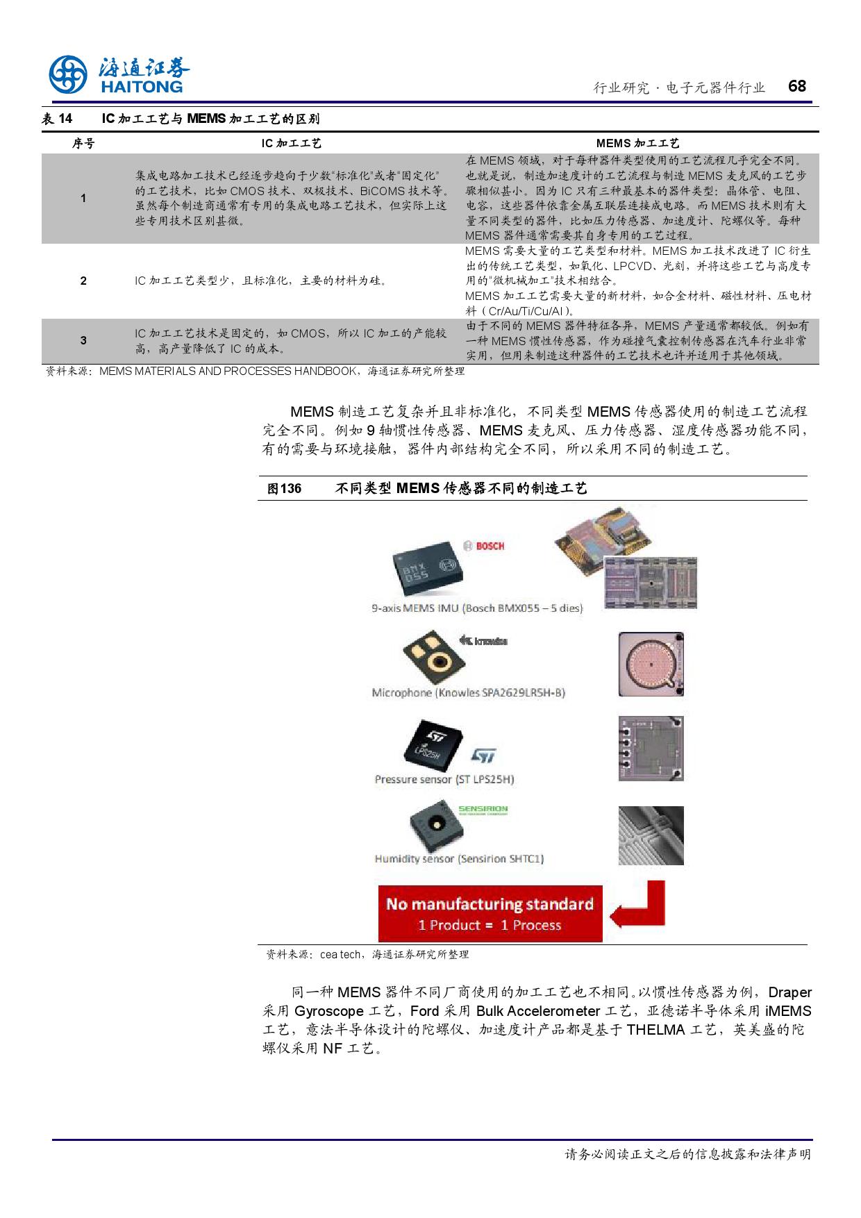 报告全解传感器全球产业链_000068