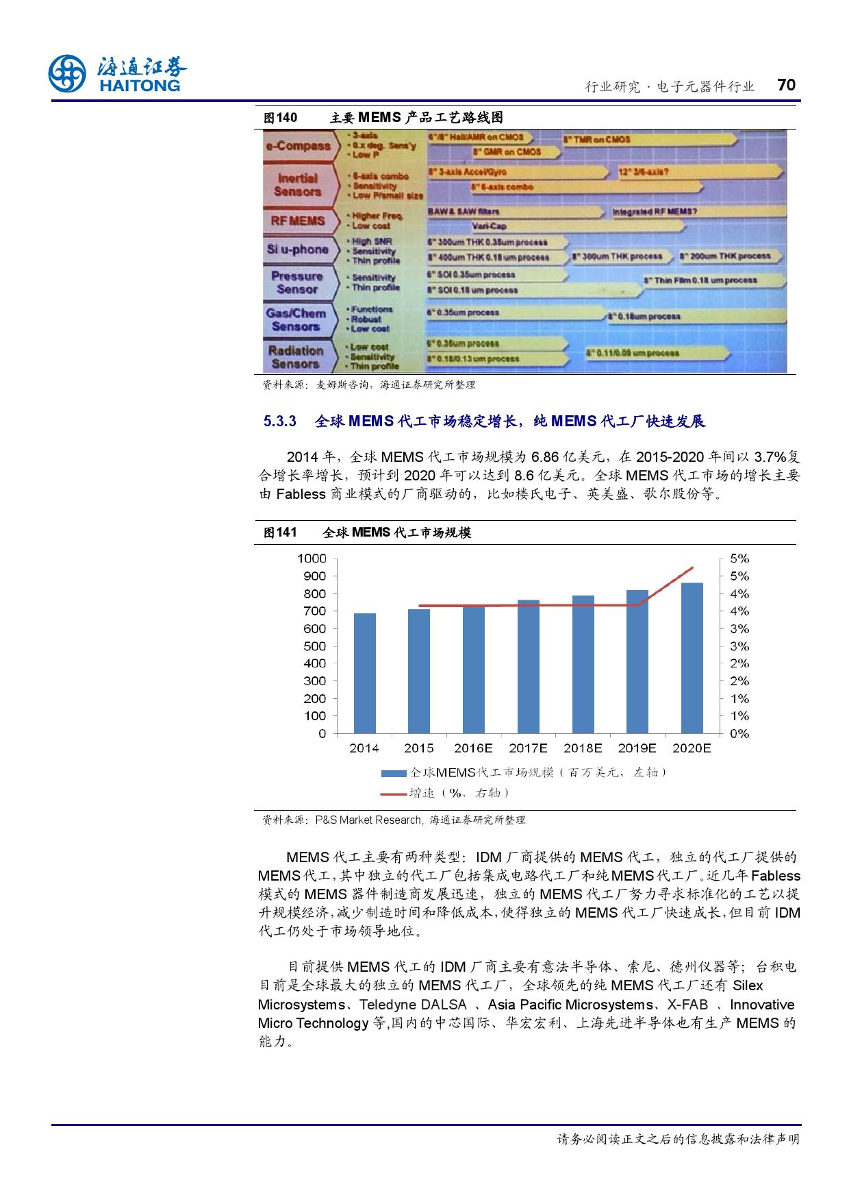 报告全解传感器全球产业链_000070