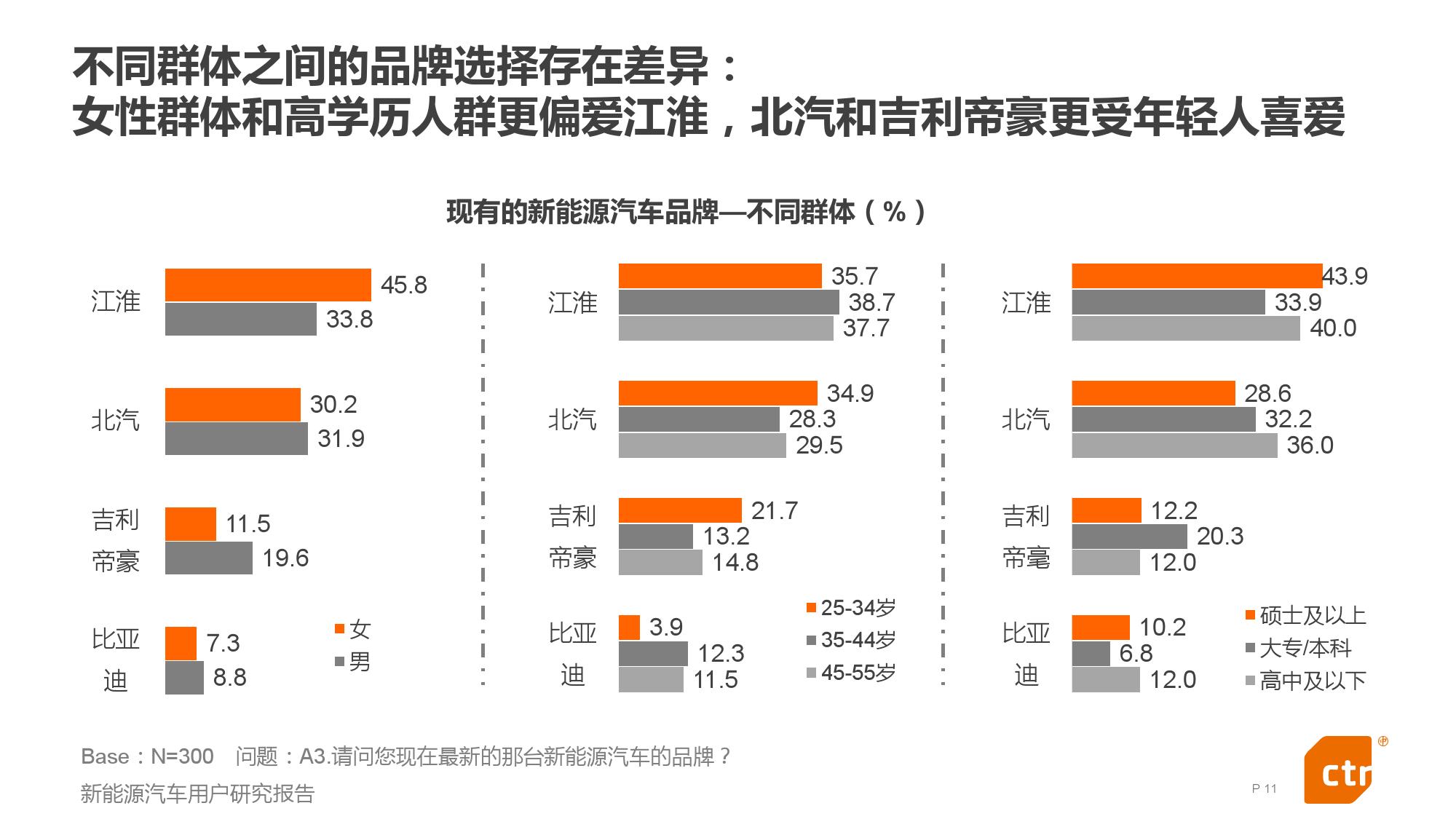 新能源汽车用户研究报告_000011