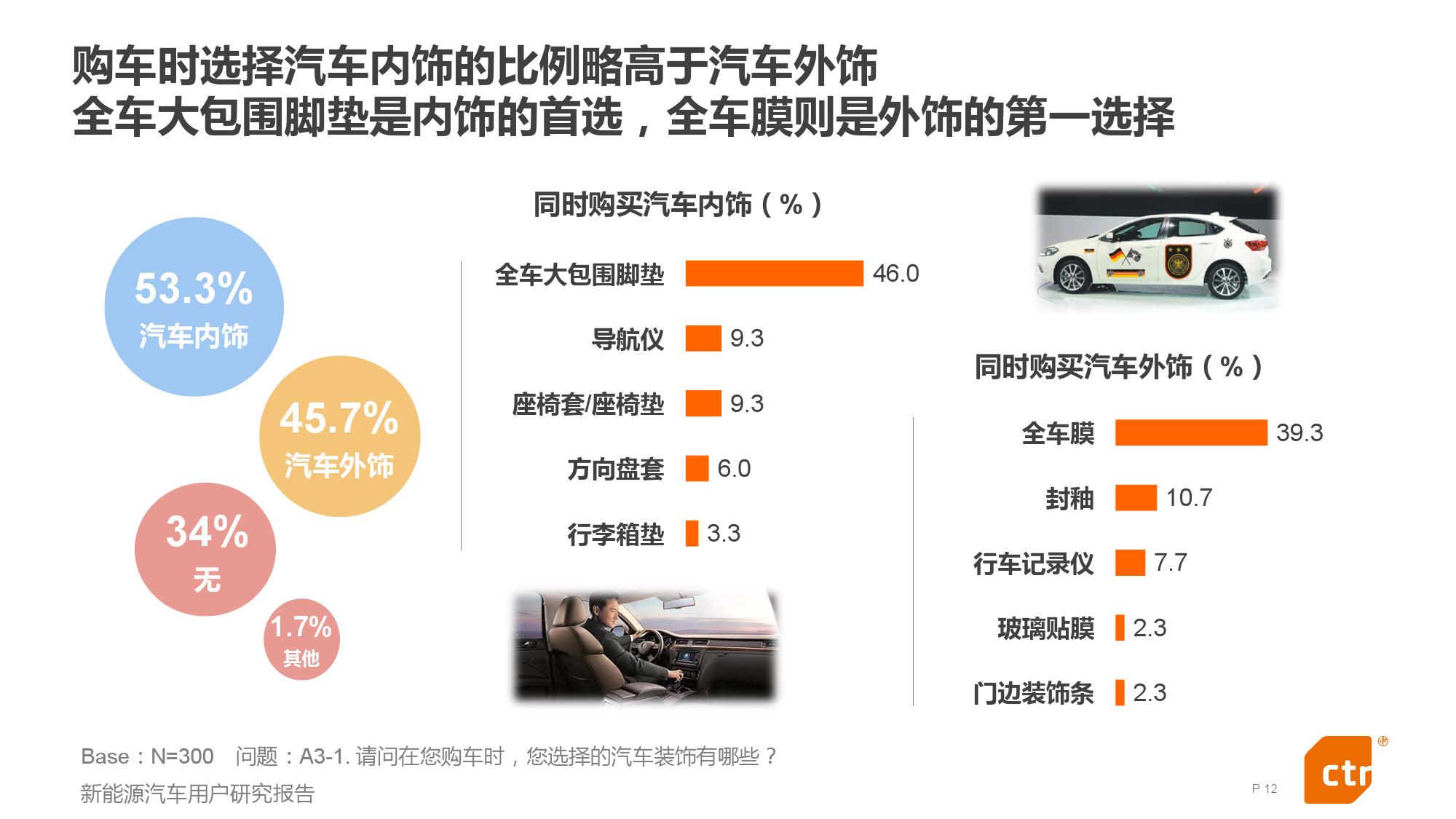 新能源汽车用户研究报告_000012