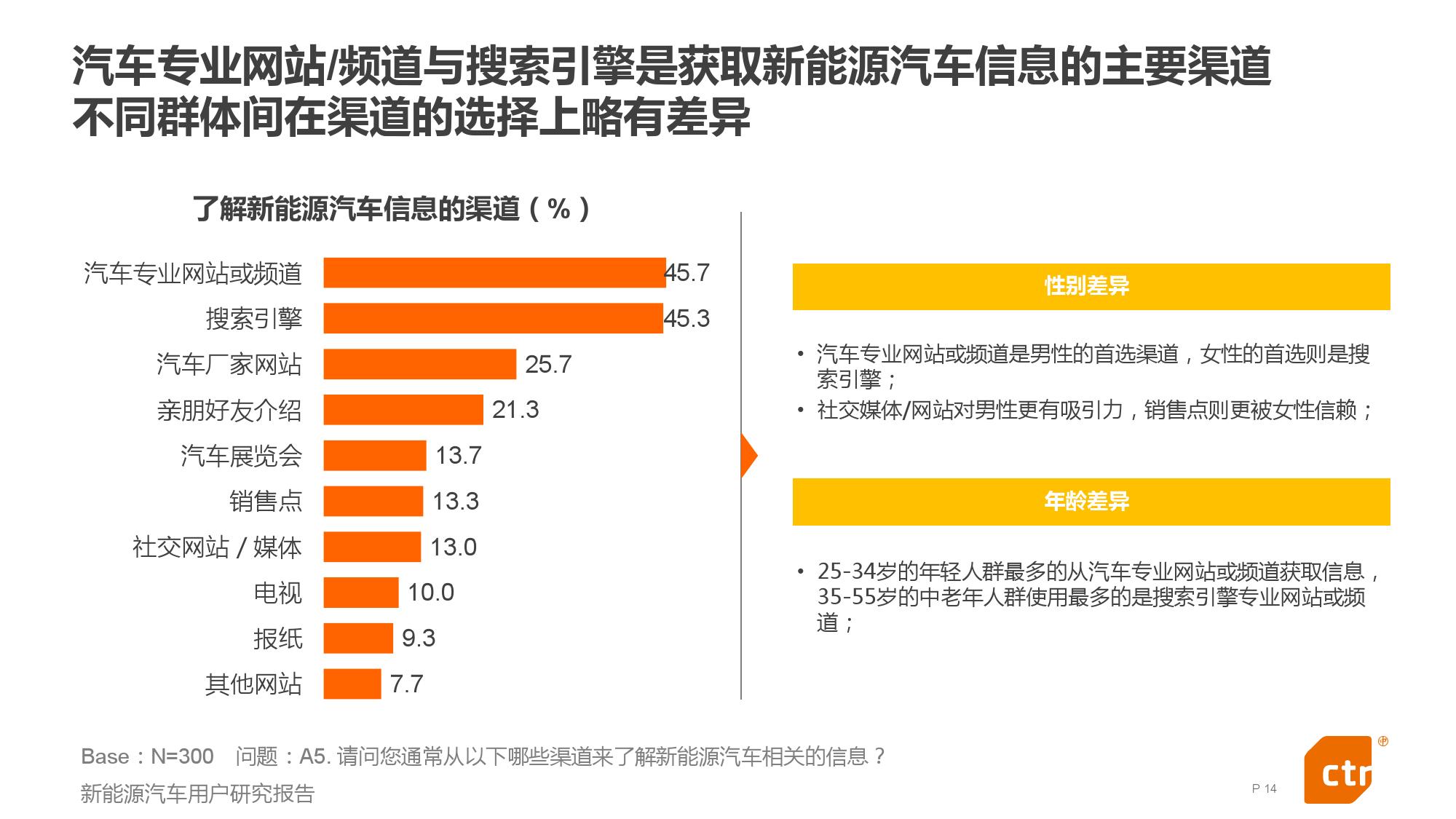 新能源汽车用户研究报告_000014