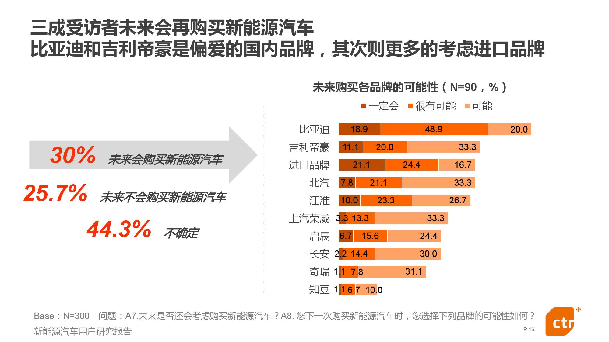 新能源汽车用户研究报告_000016