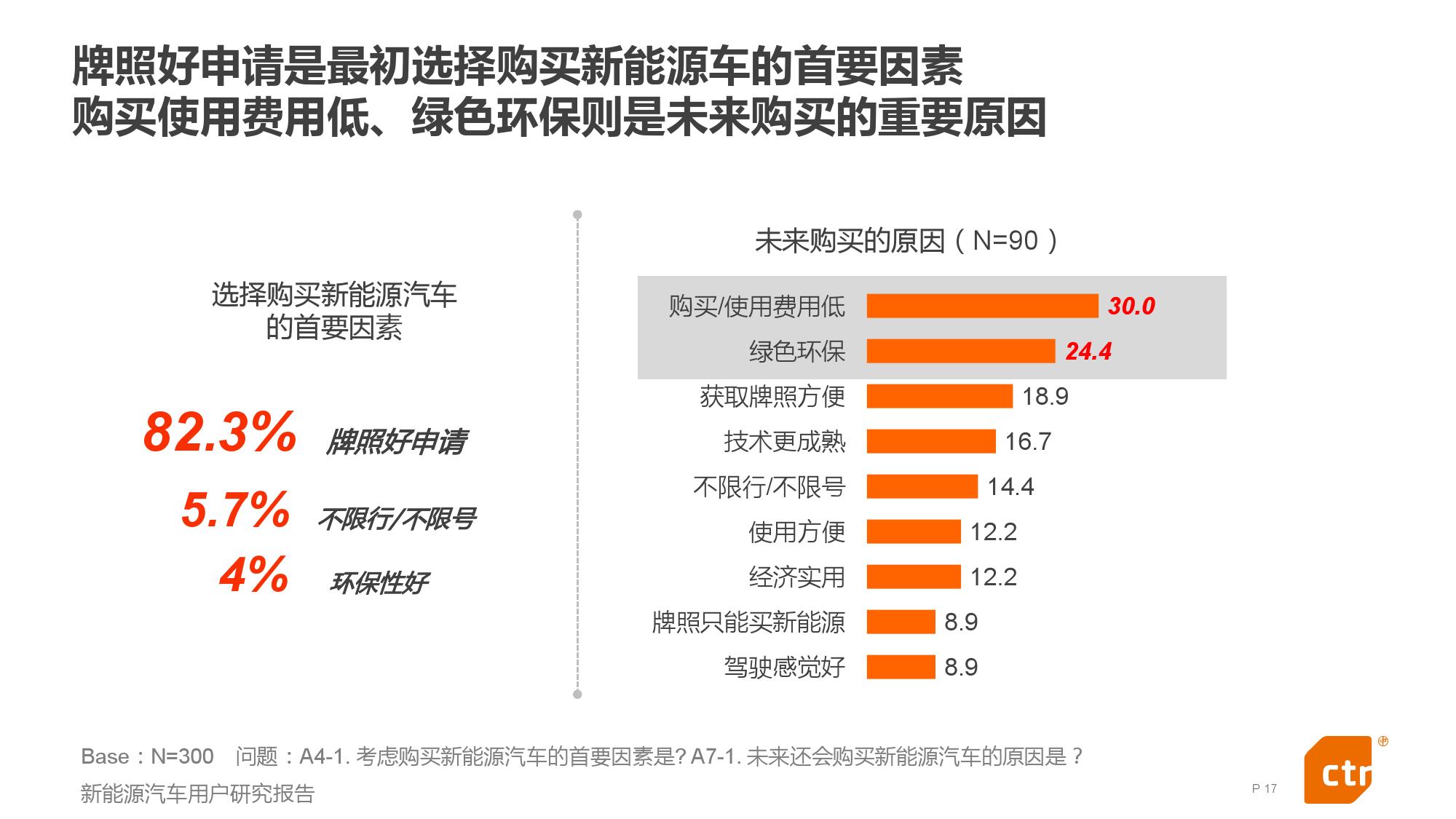 新能源汽车用户研究报告_000017