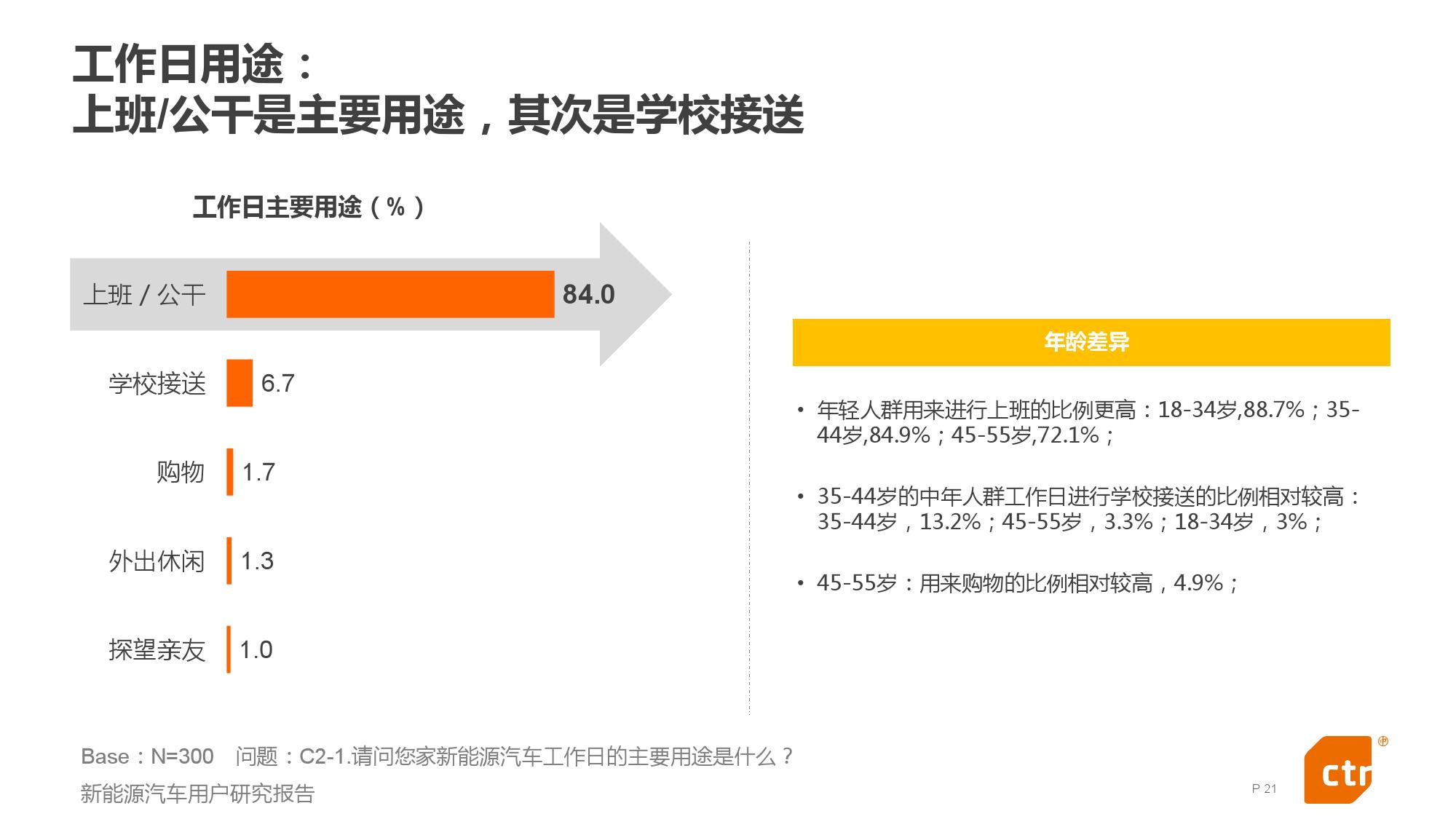 新能源汽车用户研究报告_000021