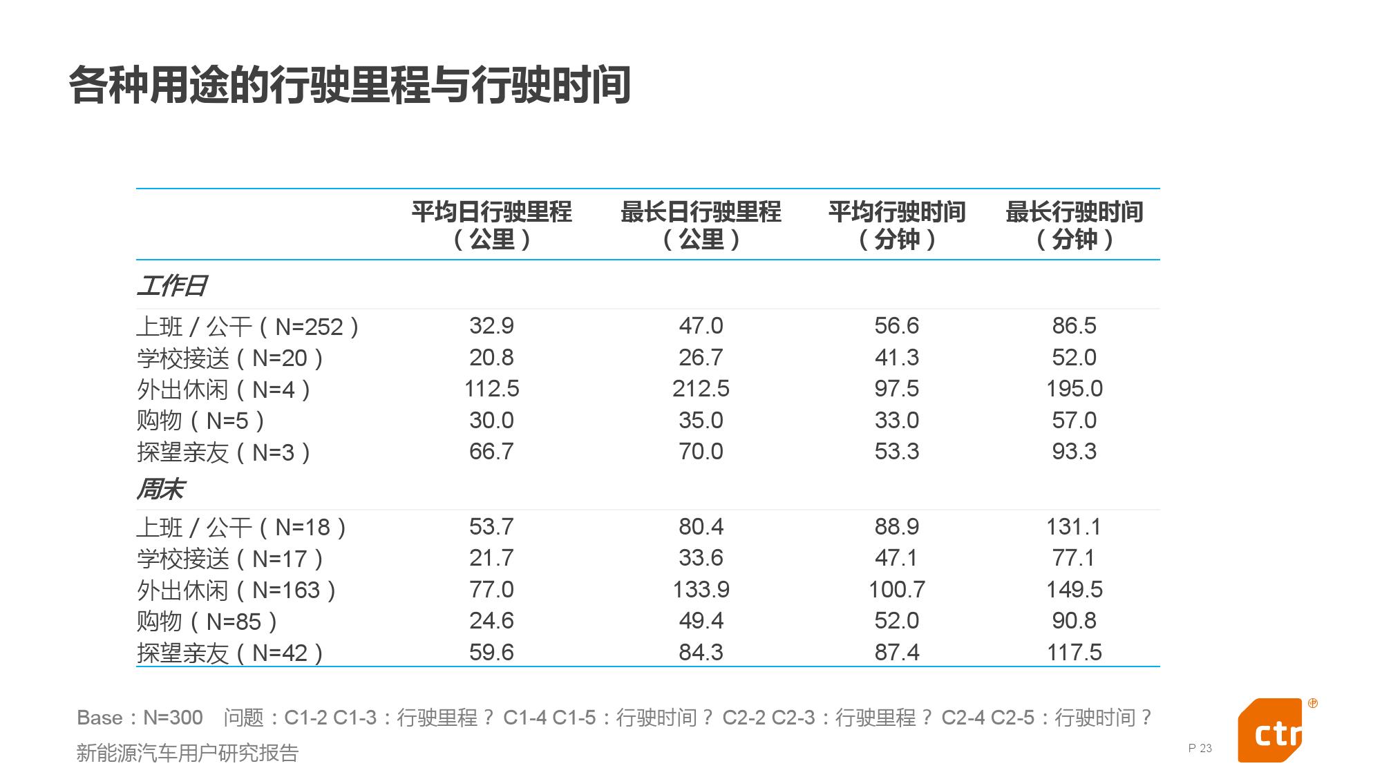 新能源汽车用户研究报告_000023