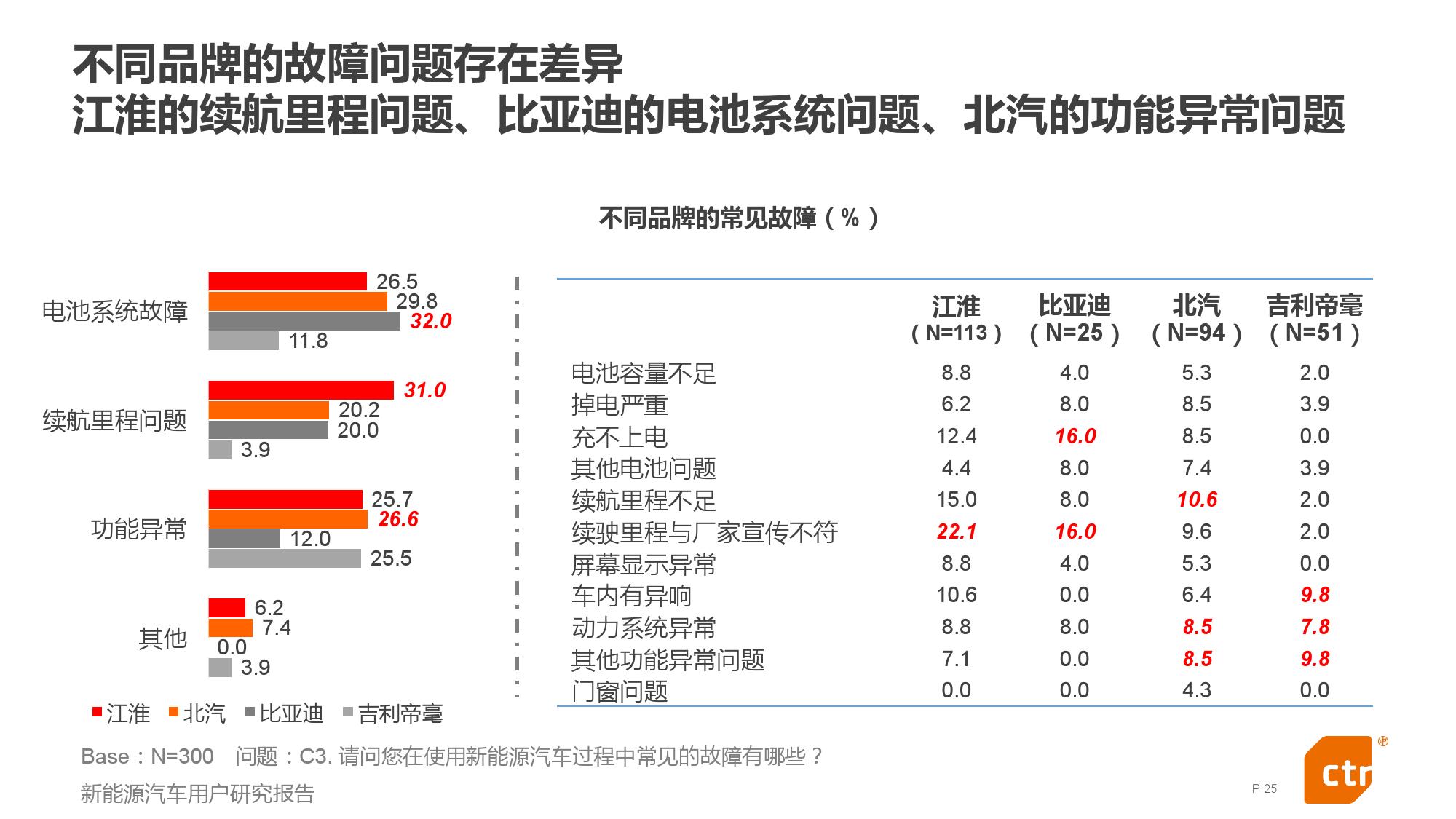 新能源汽车用户研究报告_000025