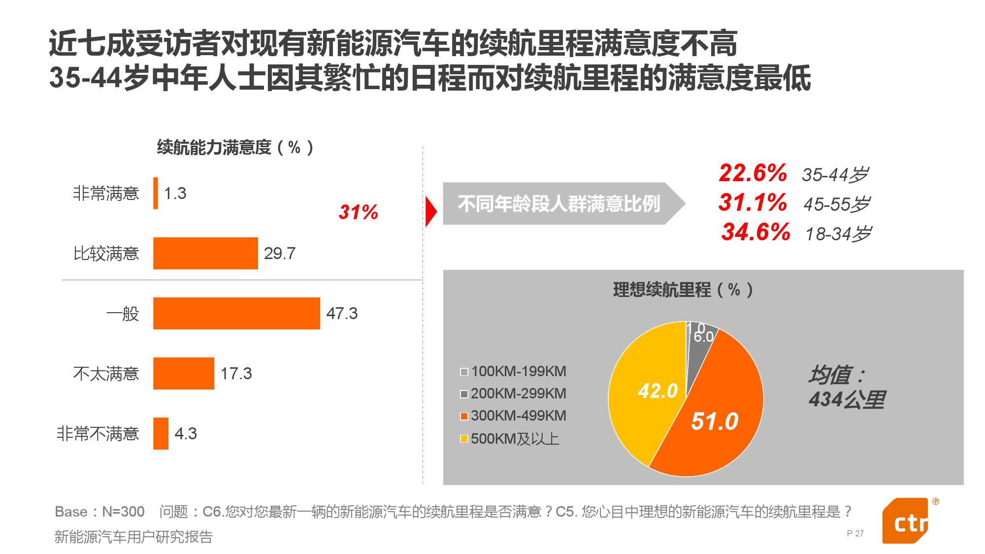 新能源汽车用户研究报告_000027