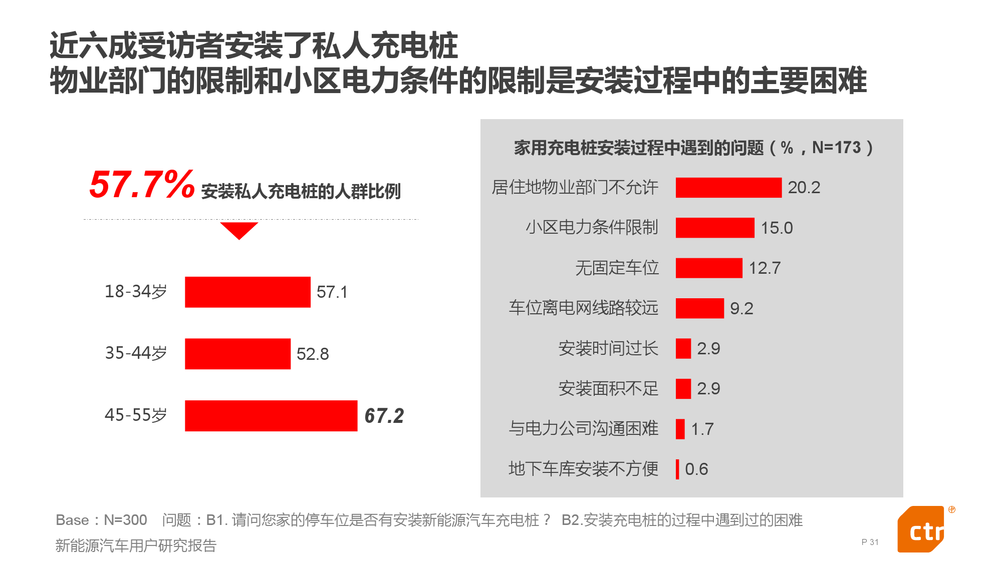 新能源汽车用户研究报告_000031