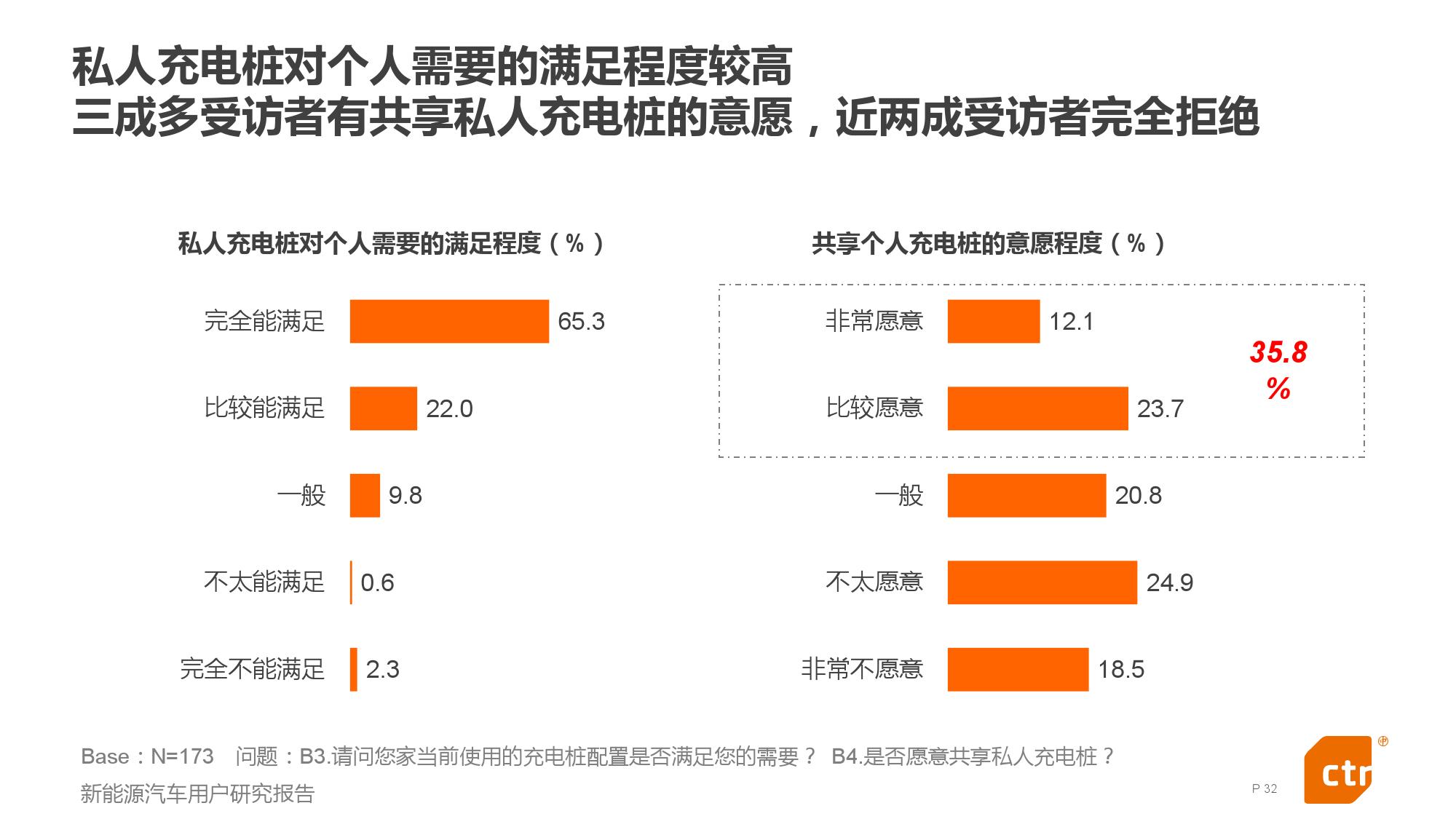 新能源汽车用户研究报告_000032