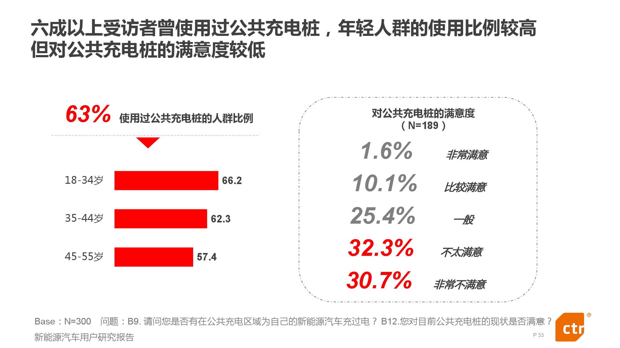 新能源汽车用户研究报告_000033