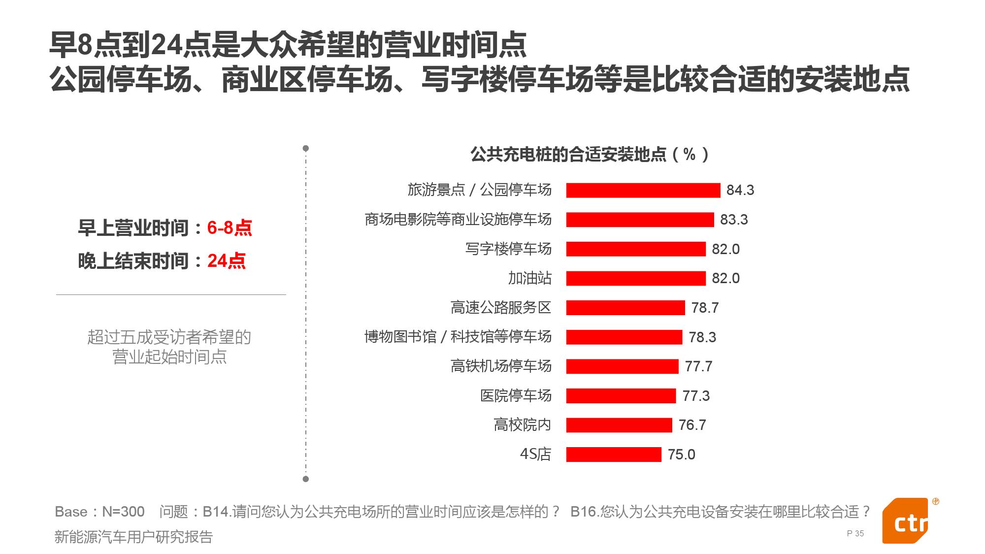 新能源汽车用户研究报告_000035