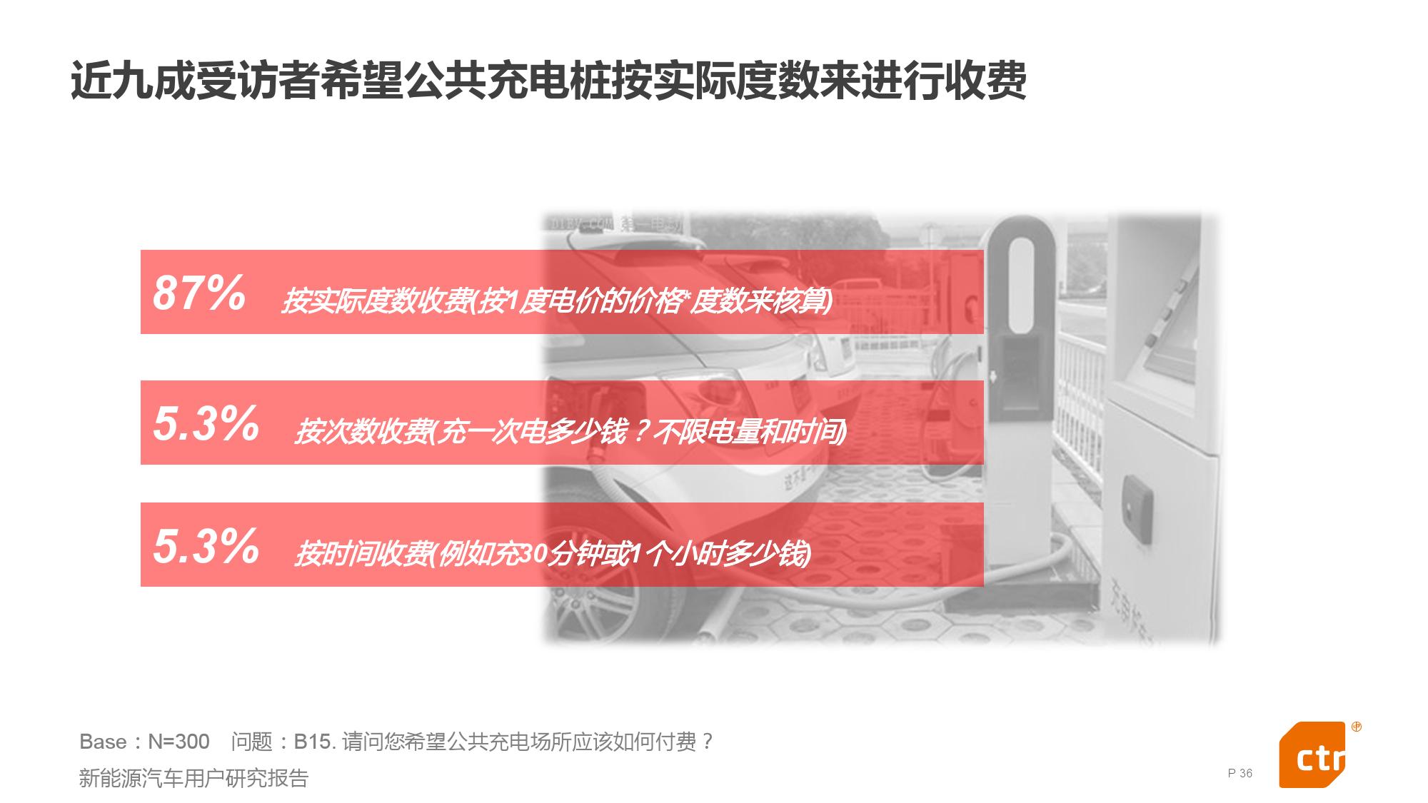 新能源汽车用户研究报告_000036