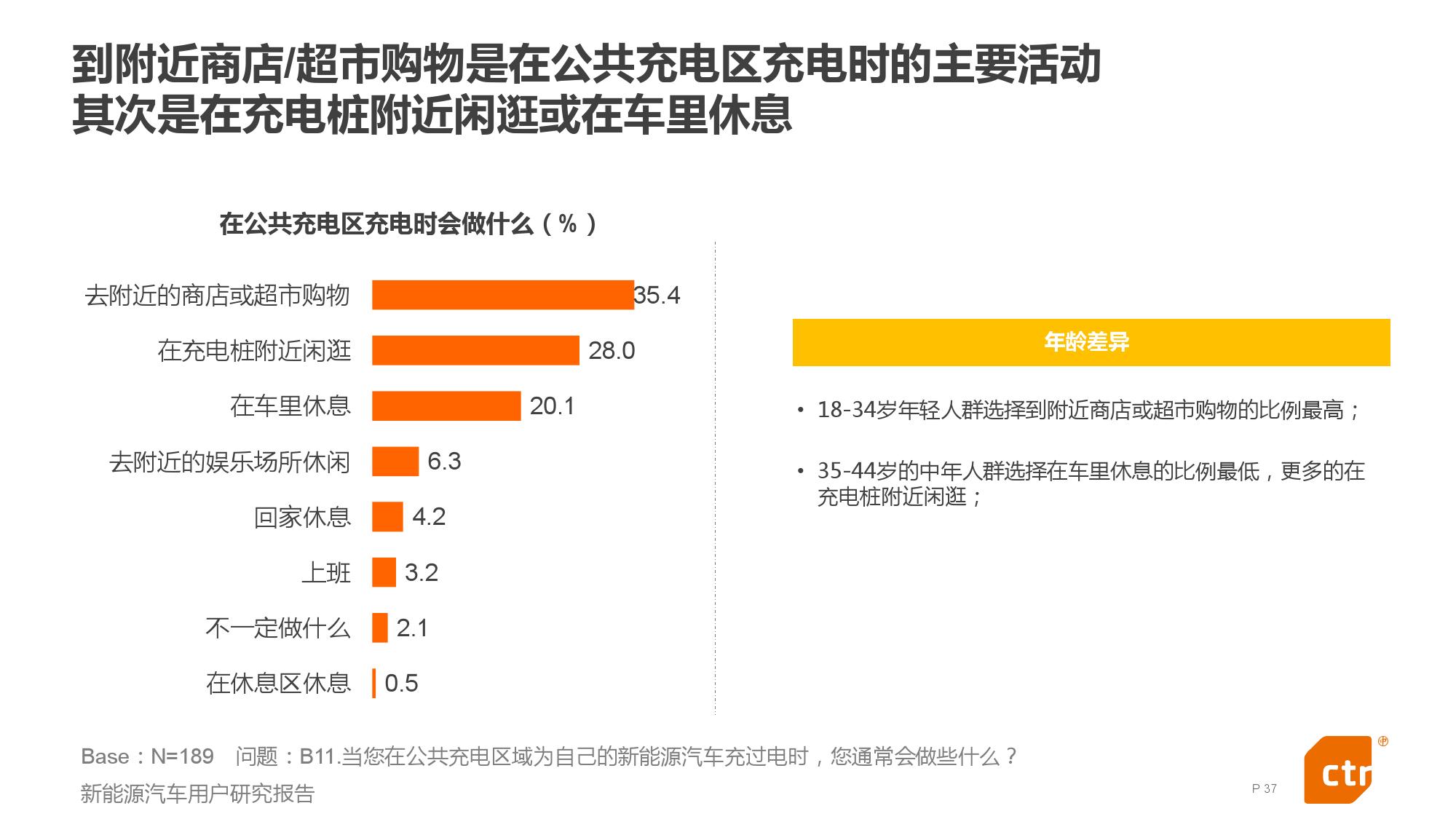 新能源汽车用户研究报告_000037