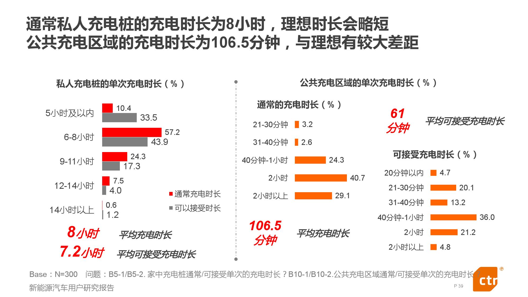 新能源汽车用户研究报告_000039