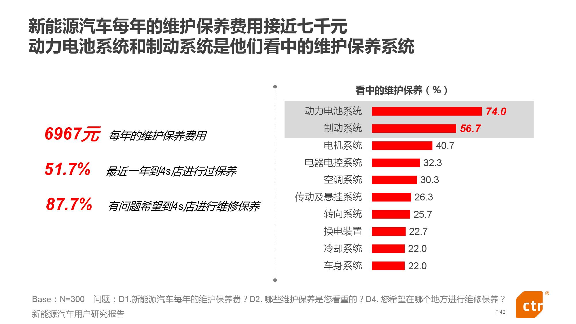 新能源汽车用户研究报告_000042