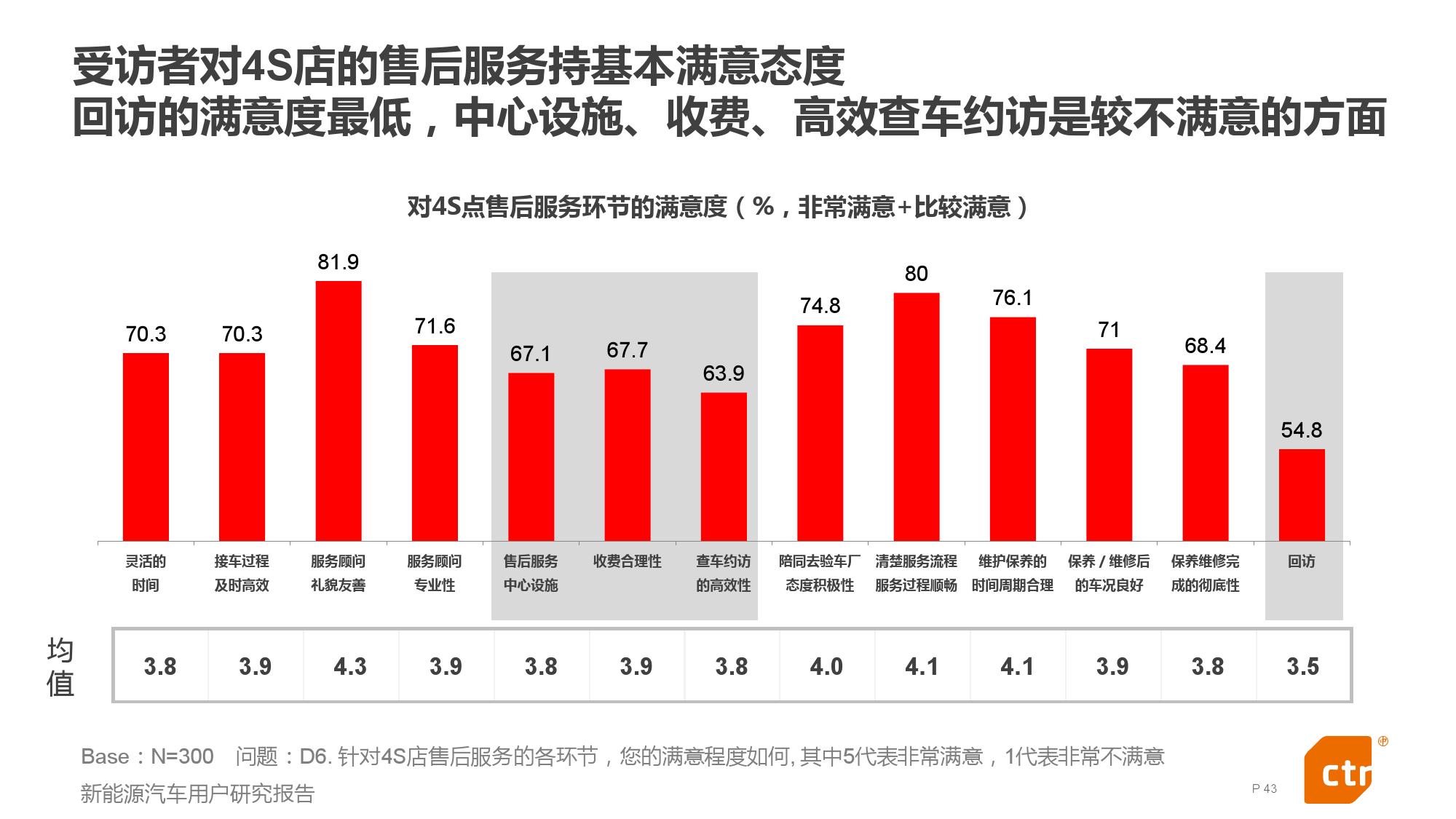 新能源汽车用户研究报告_000043