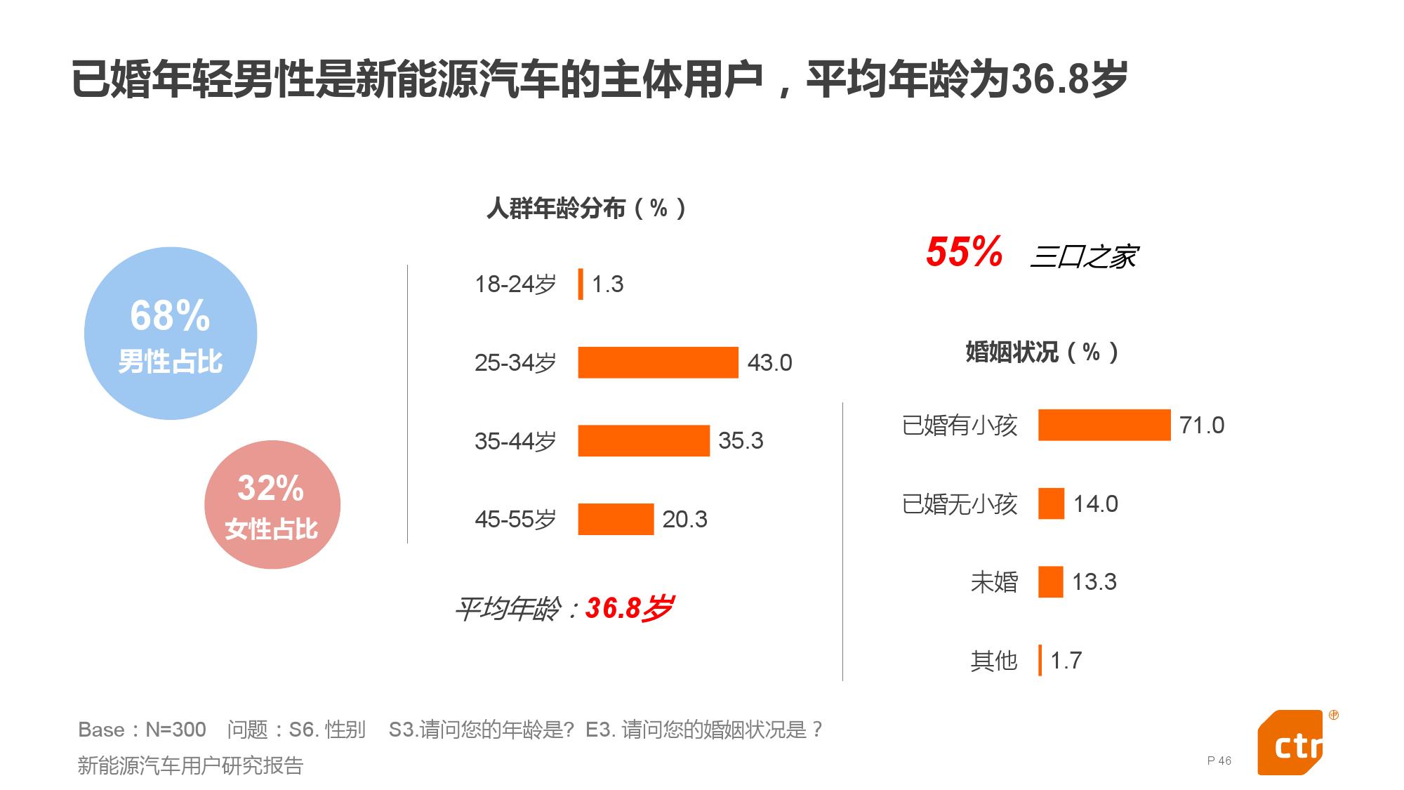 新能源汽车用户研究报告_000046