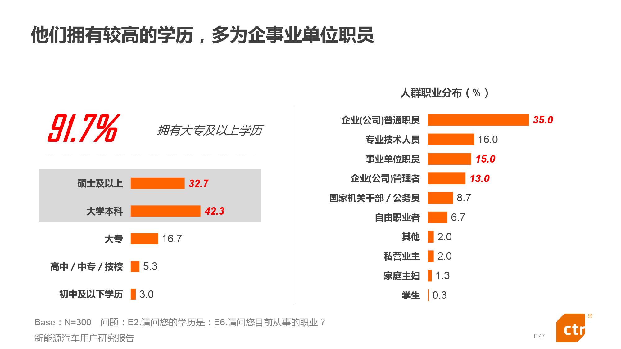 新能源汽车用户研究报告_000047