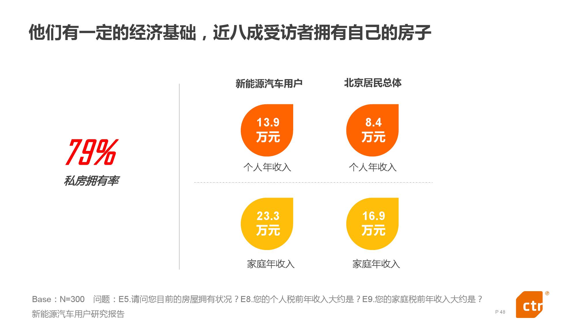 新能源汽车用户研究报告_000048