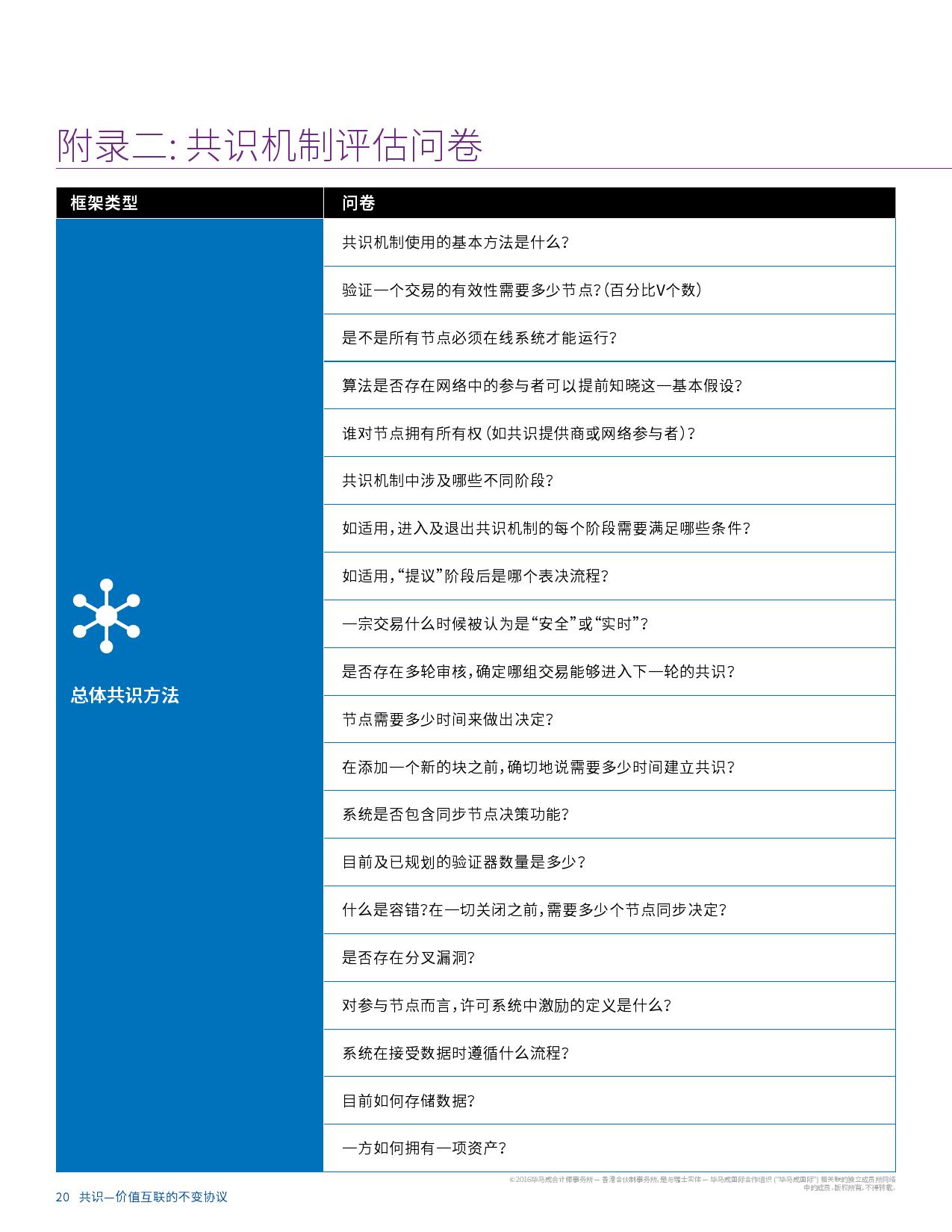 毕马威区块链研究报告_000022