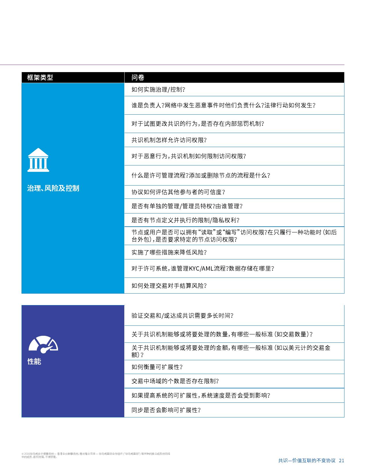 毕马威区块链研究报告_000023