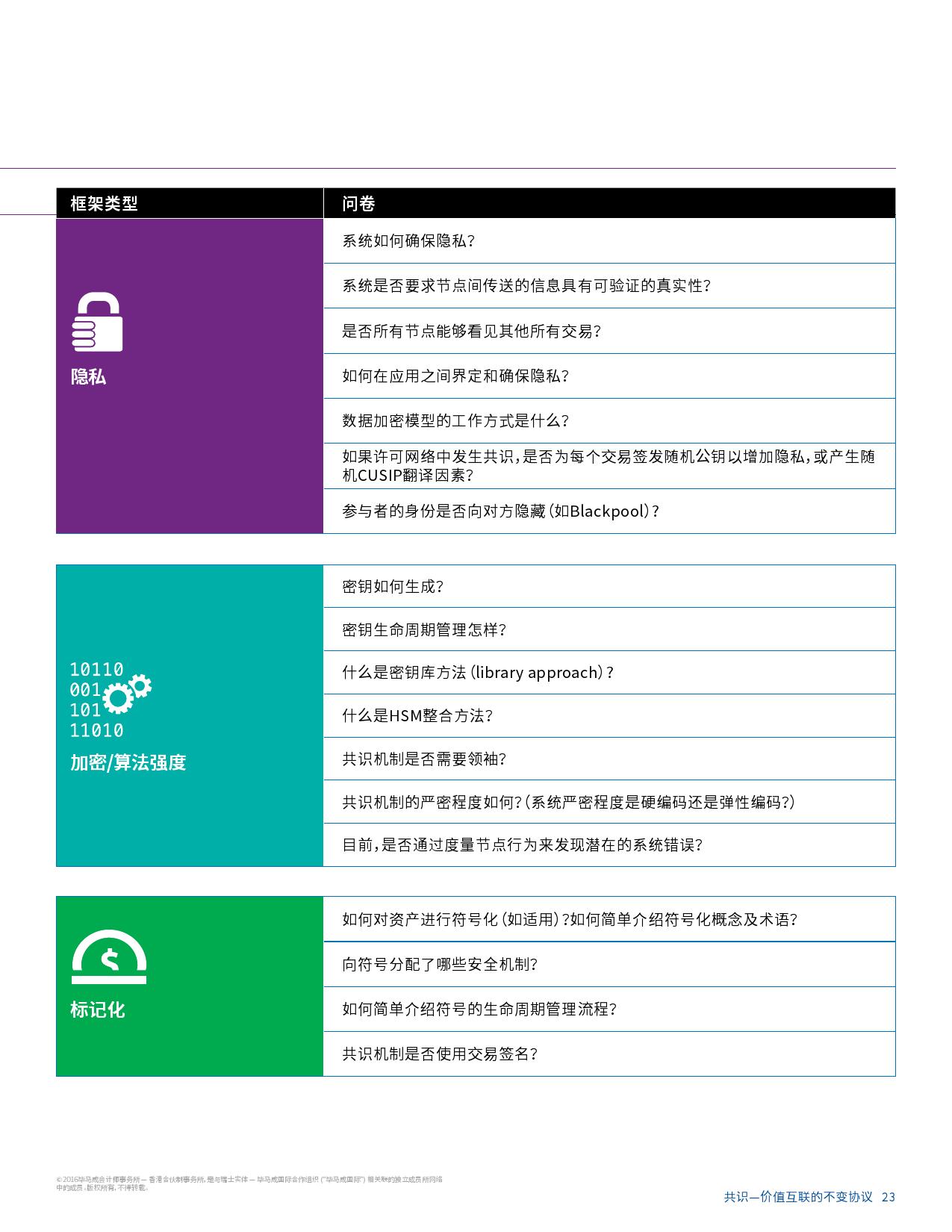 毕马威区块链研究报告_000025
