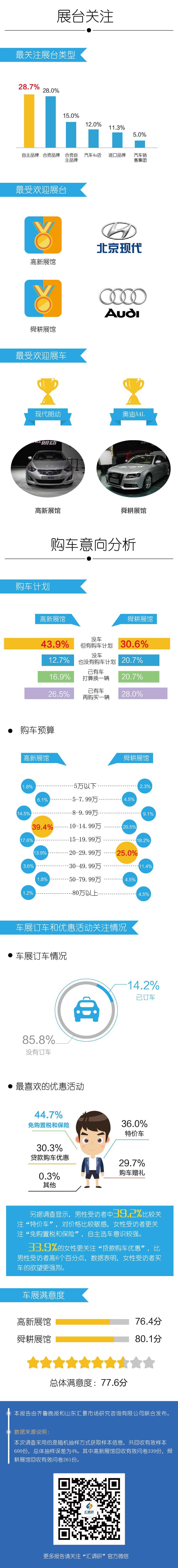 汇调研:2016《齐鲁秋季车展消费者满意度调查报告》2