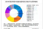 易观国际:2016年Q2中国移动游戏市场格局