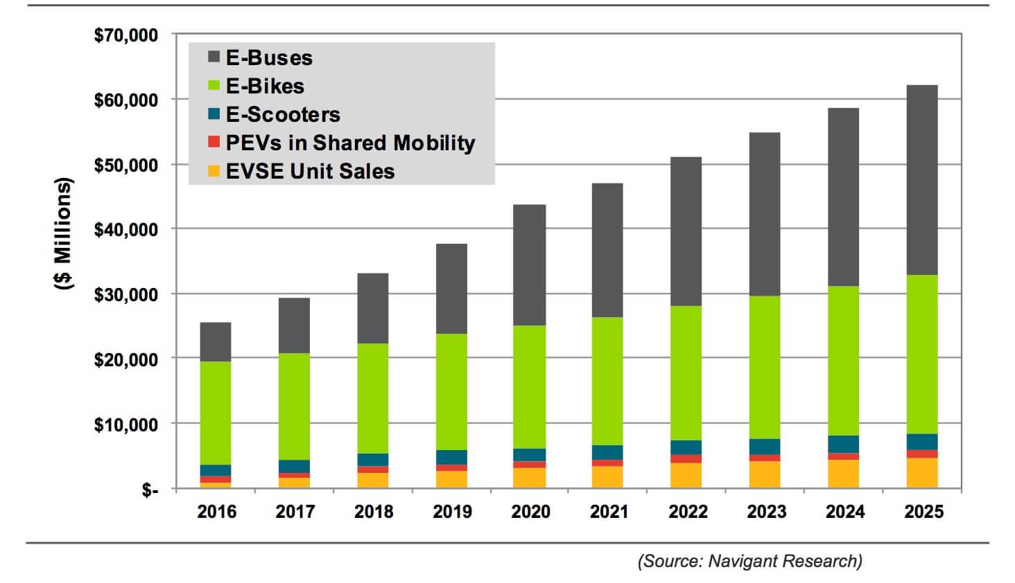 电动汽车资讯网_Navigant Consulting:预计2025年全球电动代步工具市场规模达622亿美元 ...