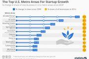 USCB:肯塔基州的伊丽莎白市是美国初创企业增长最快的地区
