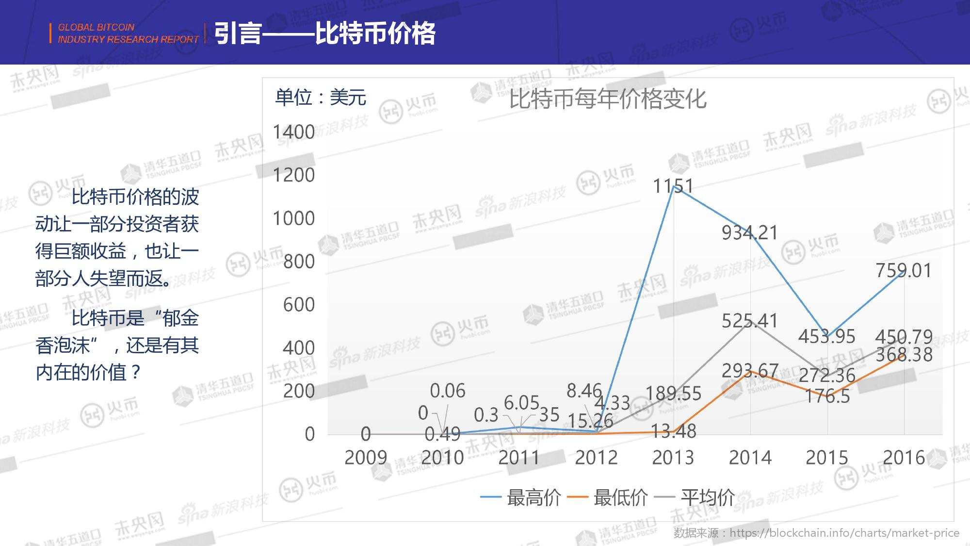 未央研究:2014-2016年全球比特币发展研究报告-09大数据