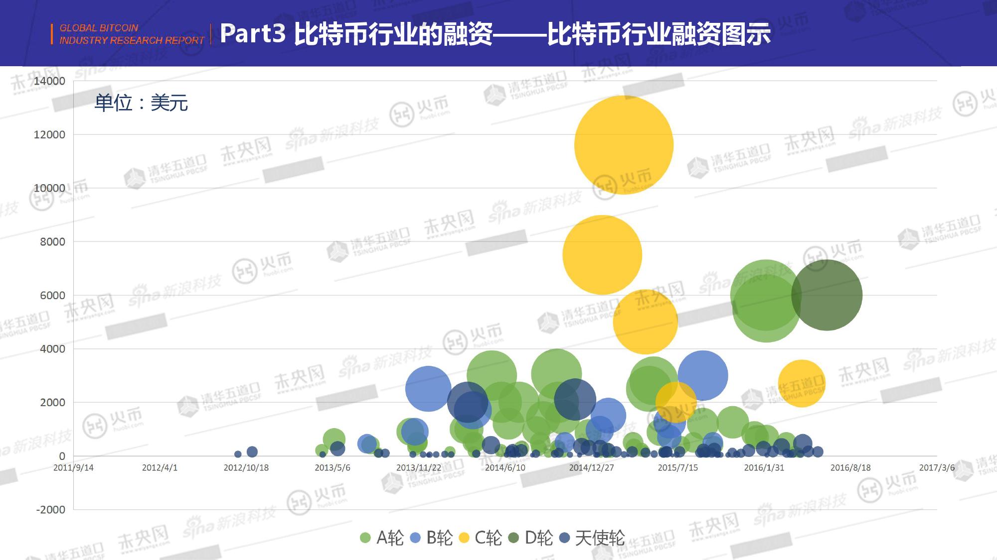 2014-2016全球比特币研究报告_000031