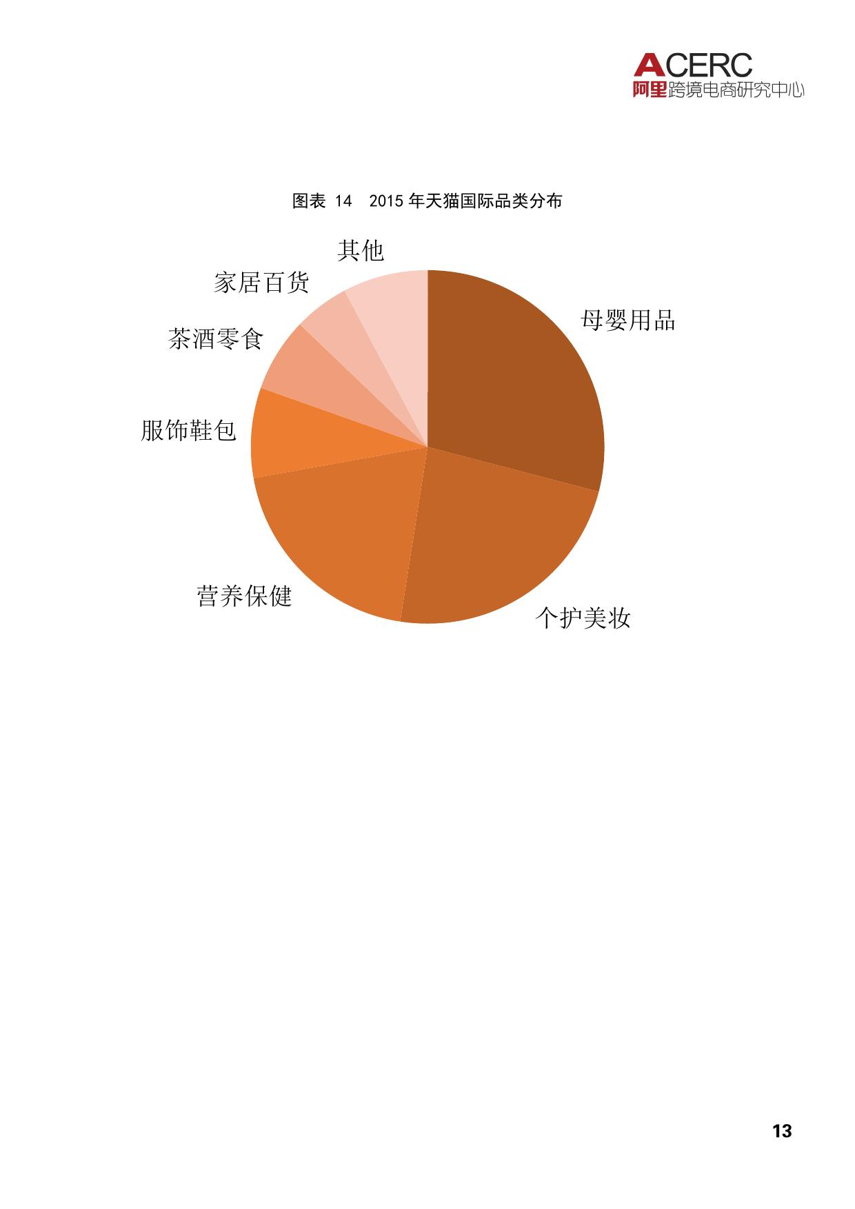 2016中国跨境电商发展报告_000017
