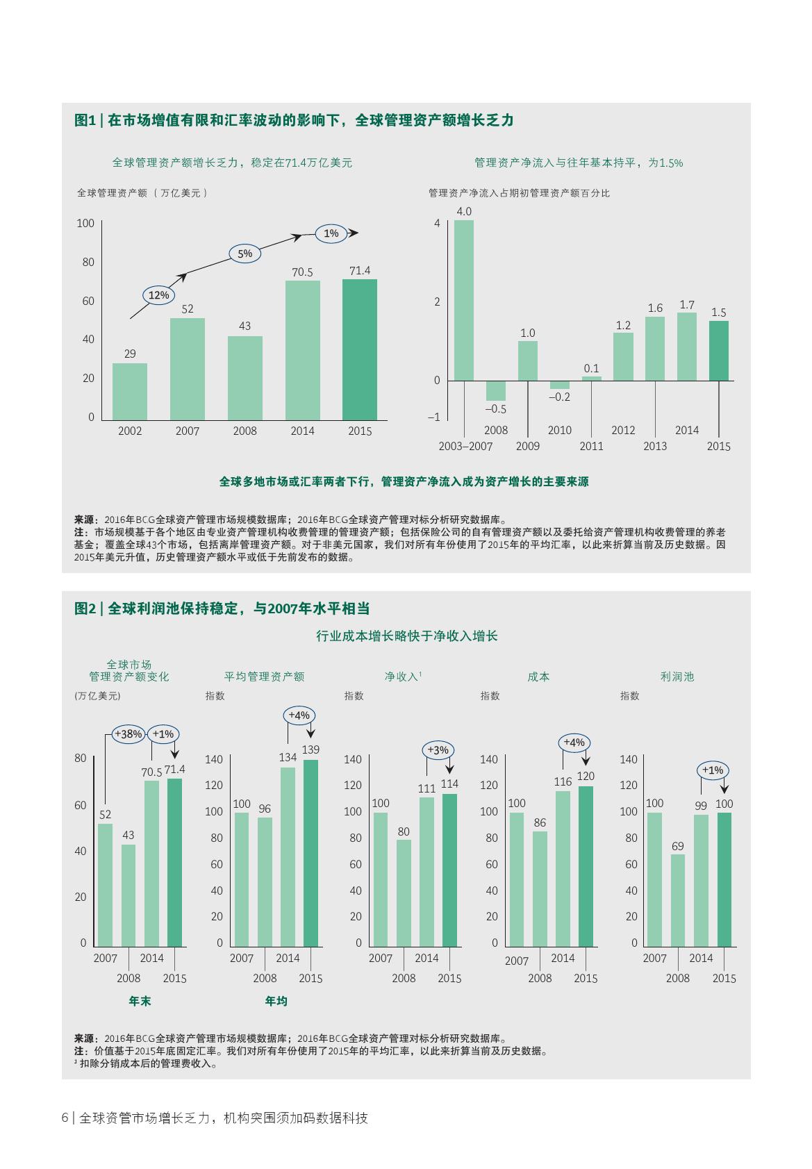 2016全球金融市场及资产管理报告_000008