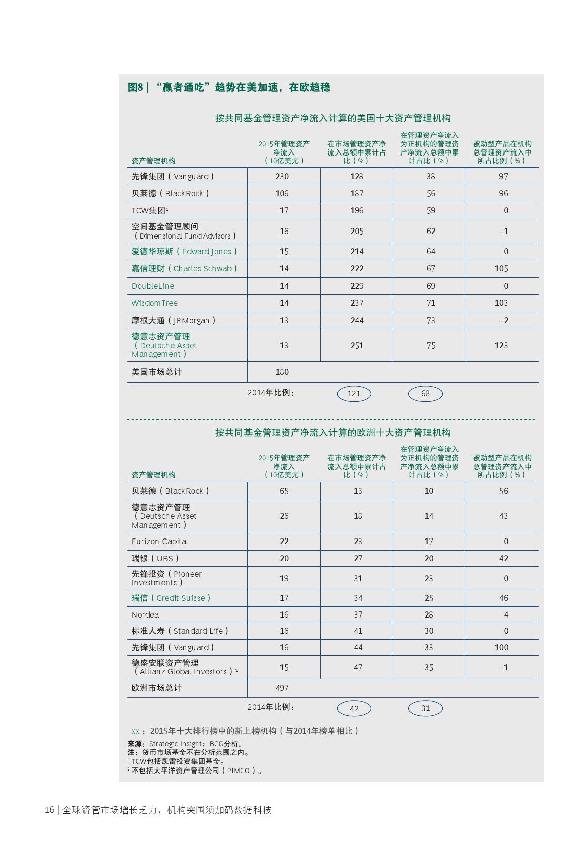 2016全球金融市场及资产管理报告_000018
