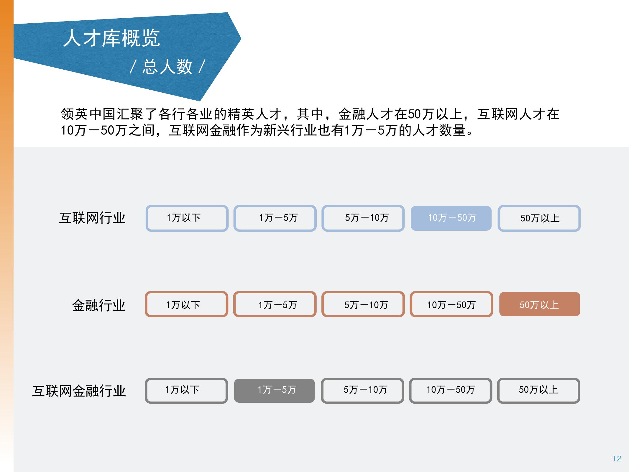 2016年中国互联网金融人才白皮书_000012