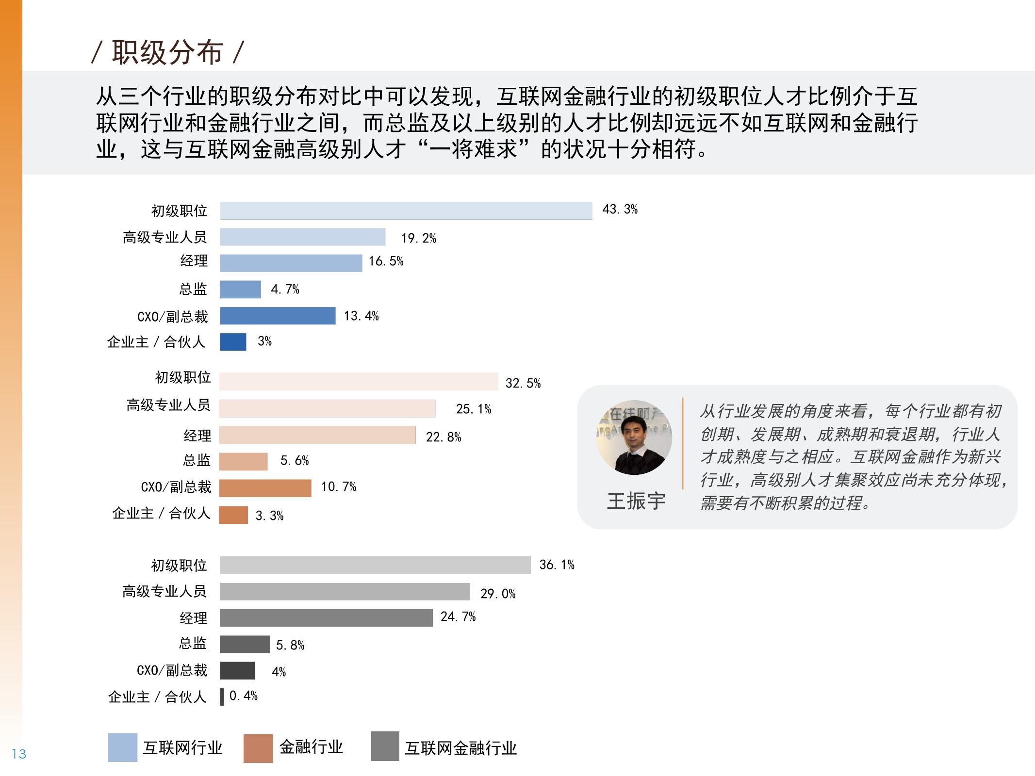 2016年中国互联网金融人才白皮书_000013