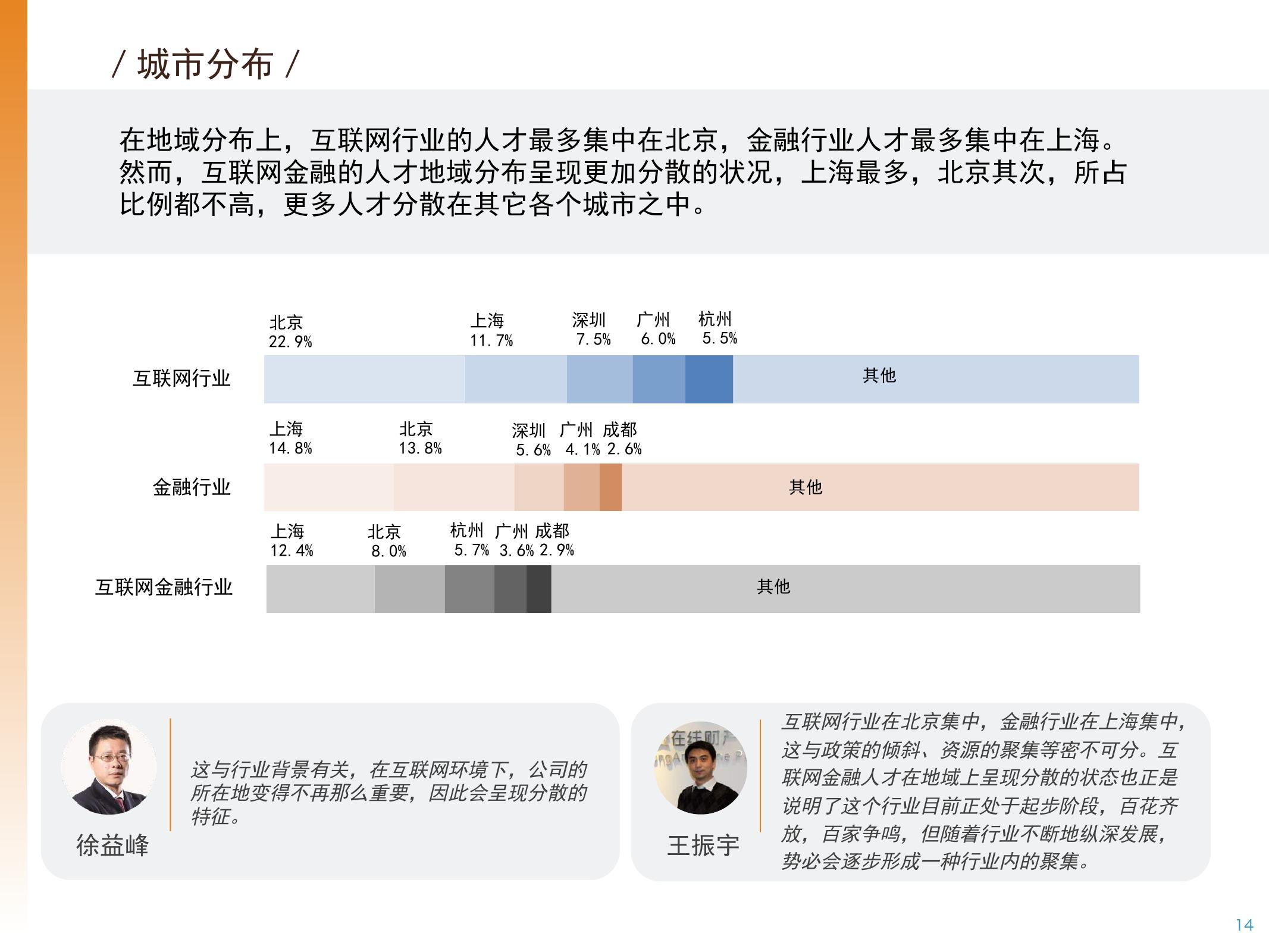 2016年中国互联网金融人才白皮书_000014