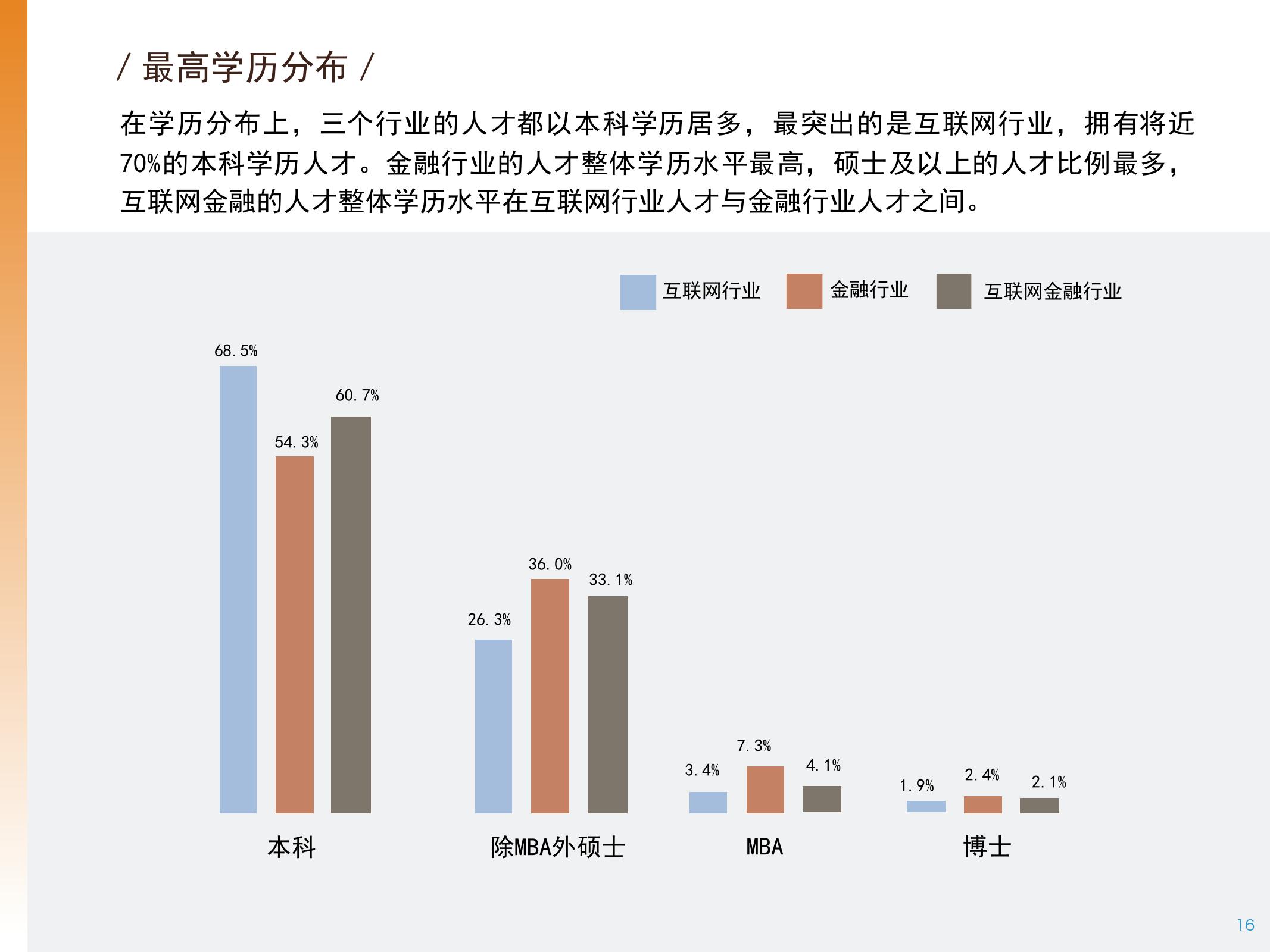 2016年中国互联网金融人才白皮书_000016